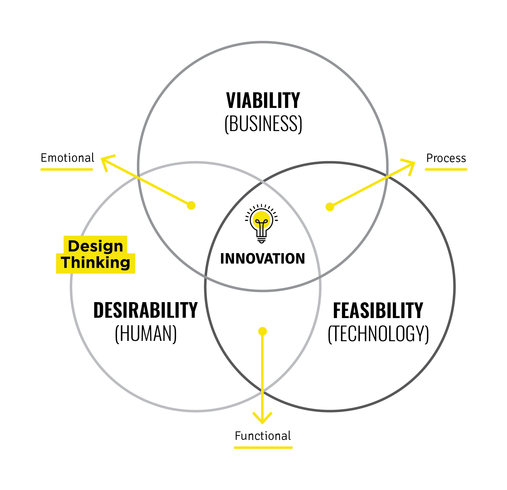 Process of Design Thinking - Talsom