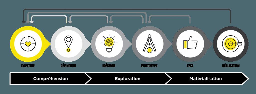 Expert en design thinking de la compréhension à l'exploration jusqu'à la matérialisation