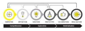 Processus de Design Thinking