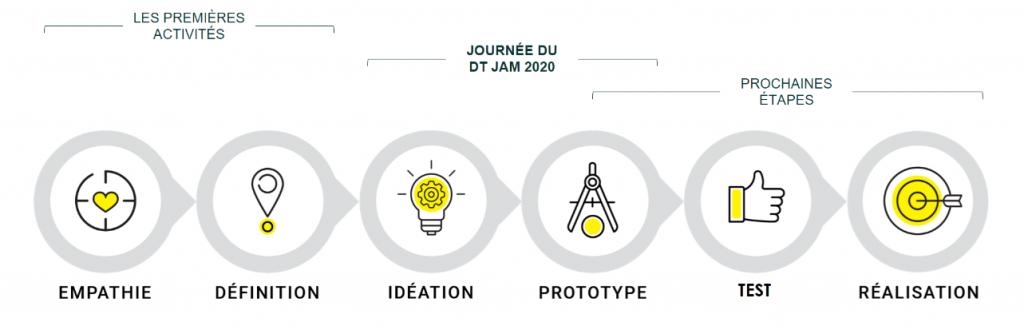 Design Thinking Jam 2020